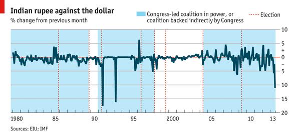 La roupie face au dollar entre 1980 et 2013 qui met en avant les fluctuations liées aux élections.