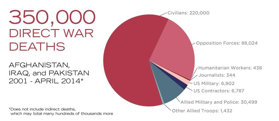 Décompte des morts directs en Afghanistan, en Irak et au Pakistan par costsofwar.org